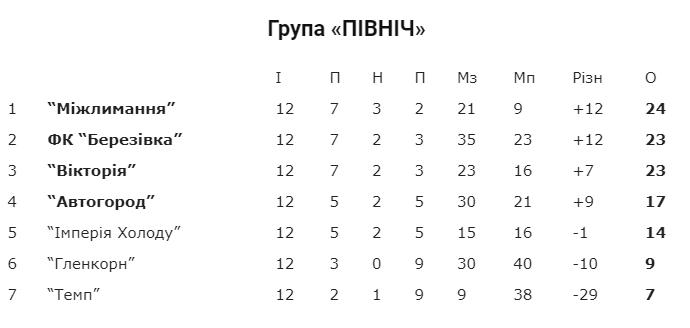 «Березино» трощить «Березівку» і впевнено йде до фіналу першості області