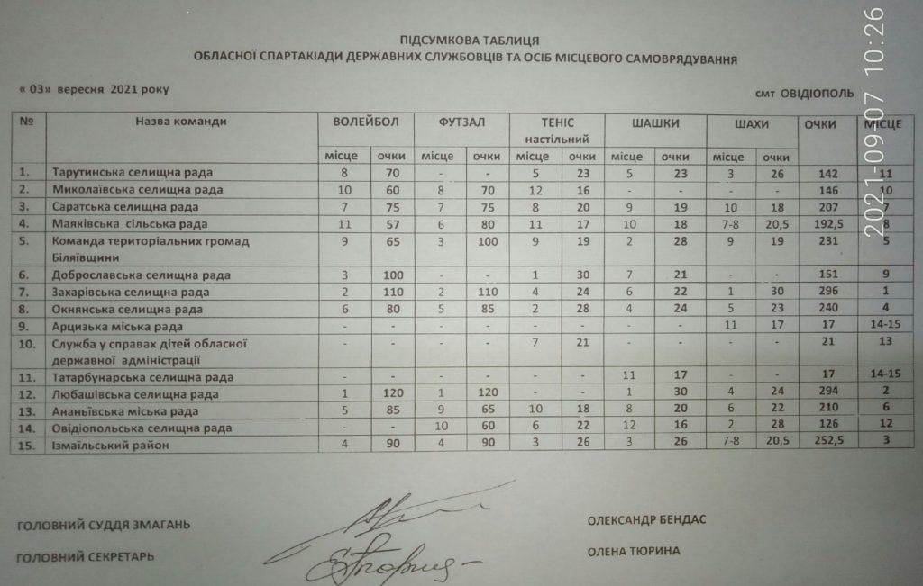 Найспортивніші посадовці місцевого врядування працюють у громадах північної частини Одещини